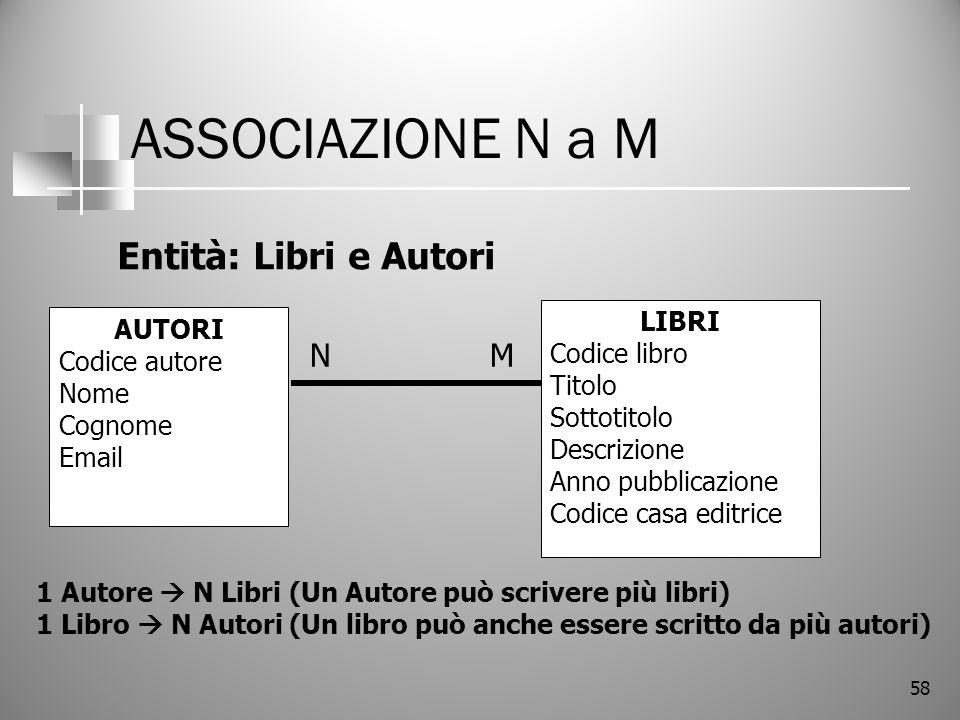 58 ASSOCIAZIONE N a M LIBRI Codice libro Titolo Sottotitolo Descrizione Anno pubblicazione Codice casa editrice AUTORI Codice autore Nome Cognome Emai