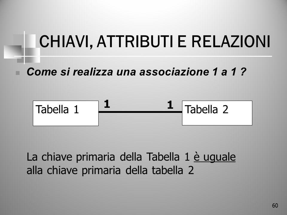 60 CHIAVI, ATTRIBUTI E RELAZIONI Come si realizza una associazione 1 a 1 ? Tabella 1Tabella 2 1 1 La chiave primaria della Tabella 1 è uguale alla chi