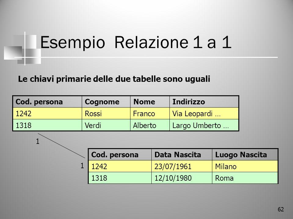 62 Esempio Relazione 1 a 1 Le chiavi primarie delle due tabelle sono uguali Cod. personaCognomeNomeIndirizzo 1242RossiFrancoVia Leopardi … 1318VerdiAl