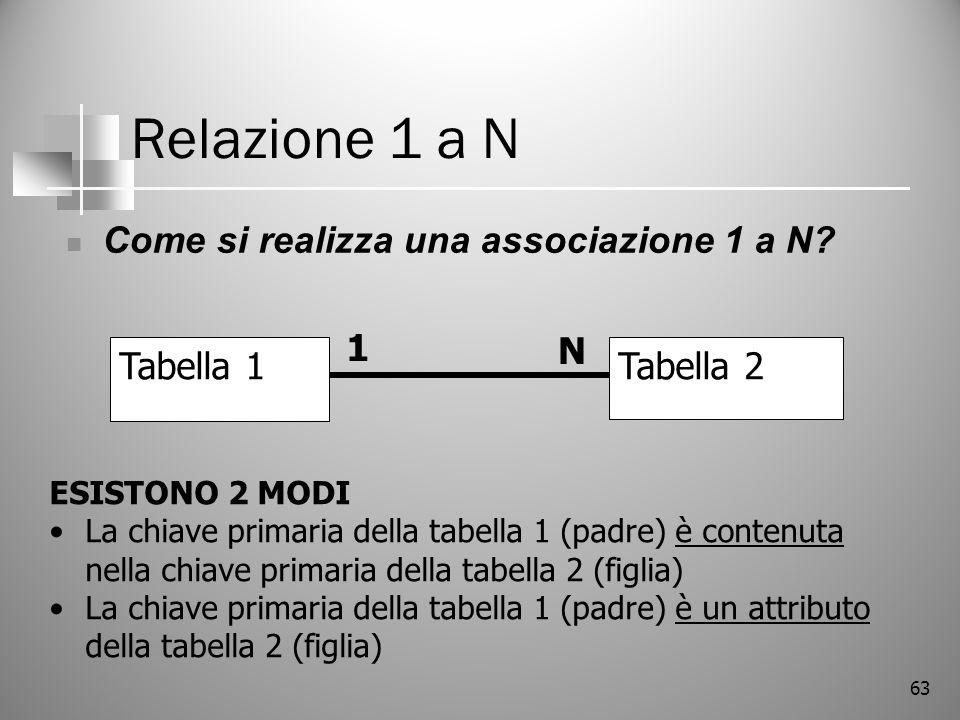 63 Relazione 1 a N Come si realizza una associazione 1 a N? Tabella 1Tabella 2 1 N ESISTONO 2 MODI La chiave primaria della tabella 1 (padre) è conten