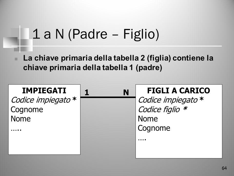 64 1 a N (Padre – Figlio) La chiave primaria della tabella 2 (figlia) contiene la chiave primaria della tabella 1 (padre) IMPIEGATI Codice impiegato *