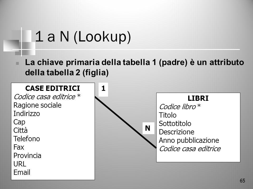65 1 a N (Lookup) La chiave primaria della tabella 1 (padre) è un attributo della tabella 2 (figlia) LIBRI Codice libro * Titolo Sottotitolo Descrizio