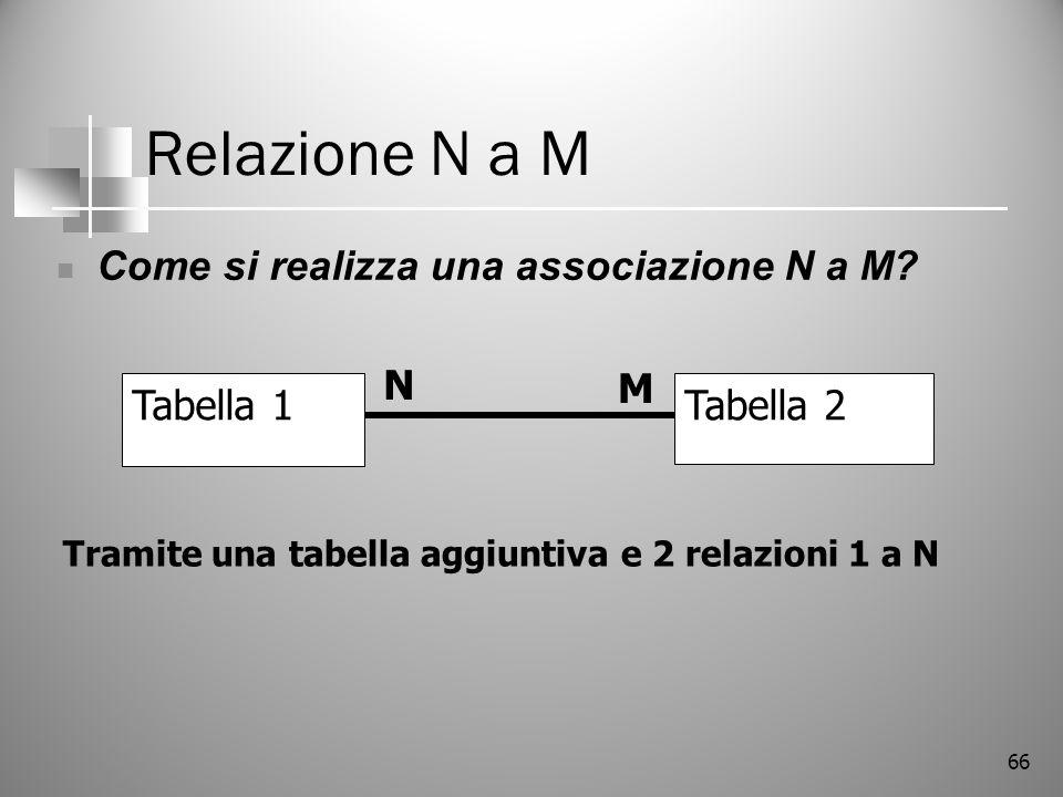 66 Relazione N a M Come si realizza una associazione N a M? Tabella 1Tabella 2 N M Tramite una tabella aggiuntiva e 2 relazioni 1 a N