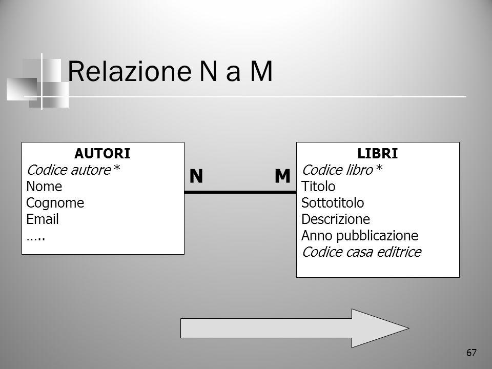 67 Relazione N a M LIBRI Codice libro * Titolo Sottotitolo Descrizione Anno pubblicazione Codice casa editrice AUTORI Codice autore * Nome Cognome Ema