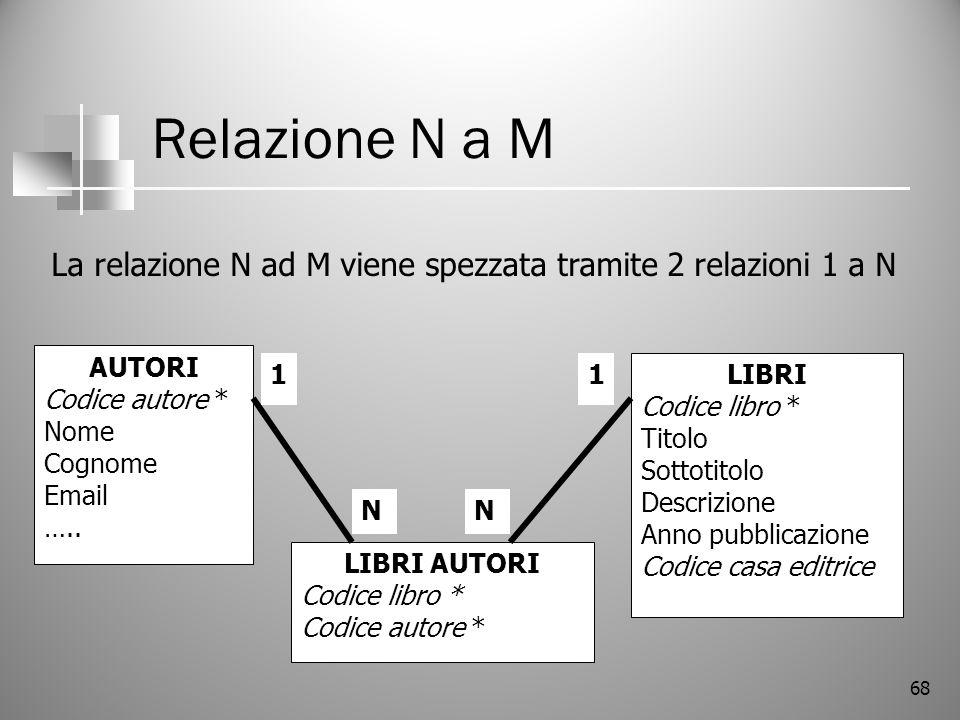 68 Relazione N a M LIBRI Codice libro * Titolo Sottotitolo Descrizione Anno pubblicazione Codice casa editrice AUTORI Codice autore * Nome Cognome Ema