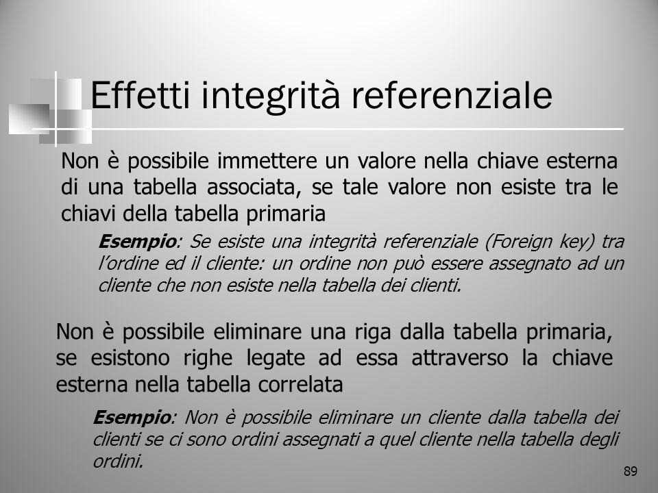 89 Effetti integrità referenziale Non è possibile immettere un valore nella chiave esterna di una tabella associata, se tale valore non esiste tra le