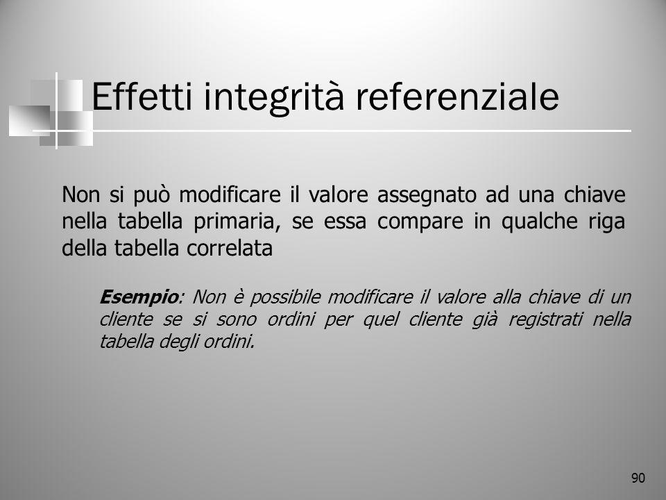 90 Effetti integrità referenziale Non si può modificare il valore assegnato ad una chiave nella tabella primaria, se essa compare in qualche riga dell