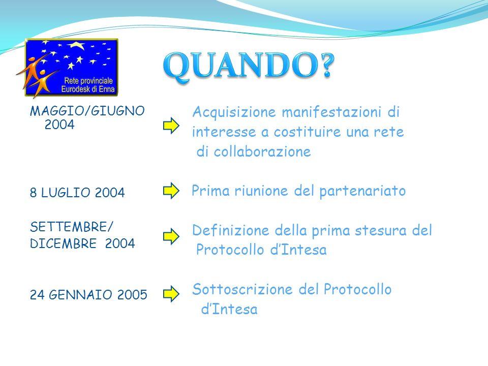 MAGGIO/GIUGNO 2004 8 LUGLIO 2004 SETTEMBRE/ DICEMBRE 2004 24 GENNAIO 2005 Acquisizione manifestazioni di interesse a costituire una rete di collaboraz