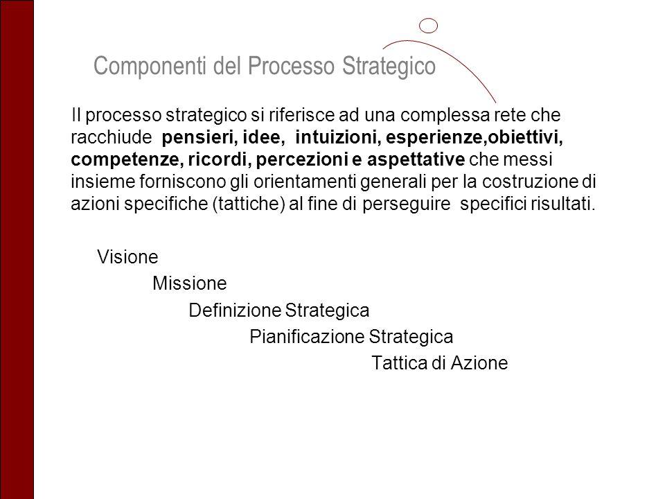Componenti del Processo Strategico Il processo strategico si riferisce ad una complessa rete che racchiude pensieri, idee, intuizioni, esperienze,obie