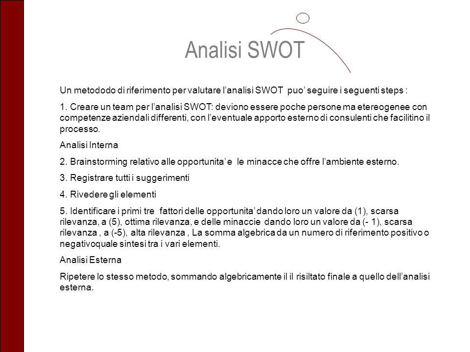 Un metododo di riferimento per valutare lanalisi SWOT puo seguire i seguenti steps : 1. Creare un team per lanalisi SWOT: deviono essere poche persone