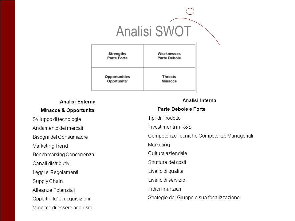 Analisi SWOT Analisi Esterna Minacce & Opportunita Sviluppo di tecnologie Andamento dei mercati Bisogni del Consumatore Marketing Trend Benchmarking C