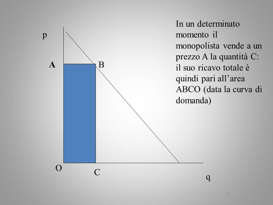 12 q p AB C In un determinato momento il monopolista vende a un prezzo A la quantità C: il suo ricavo totale è quindi pari allarea ABCO (data la curva