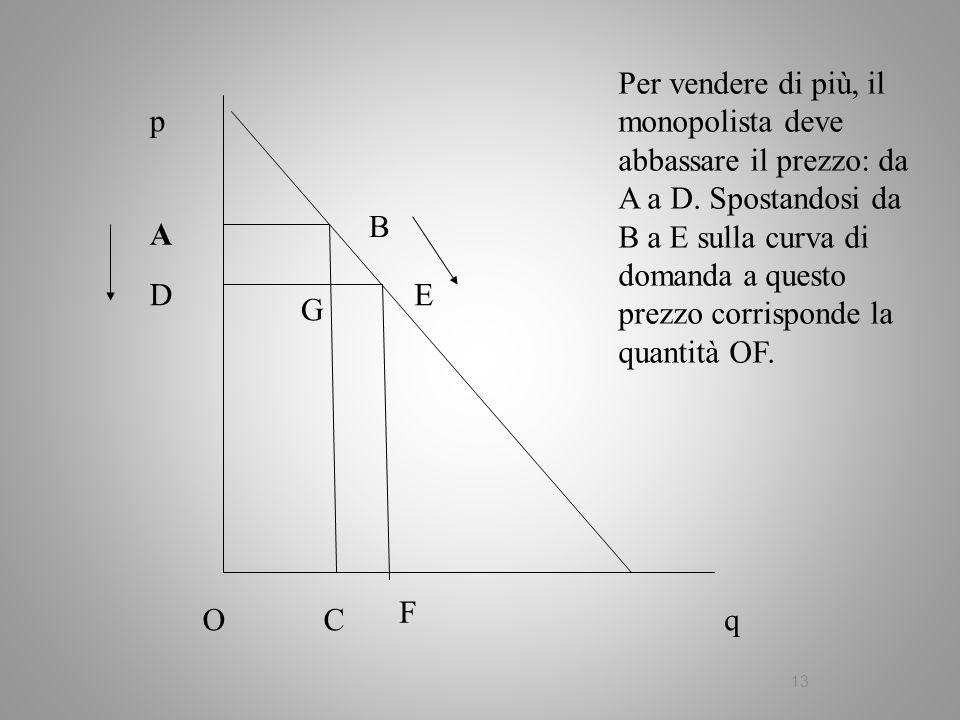 13 q p A B C Per vendere di più, il monopolista deve abbassare il prezzo: da A a D. Spostandosi da B a E sulla curva di domanda a questo prezzo corris