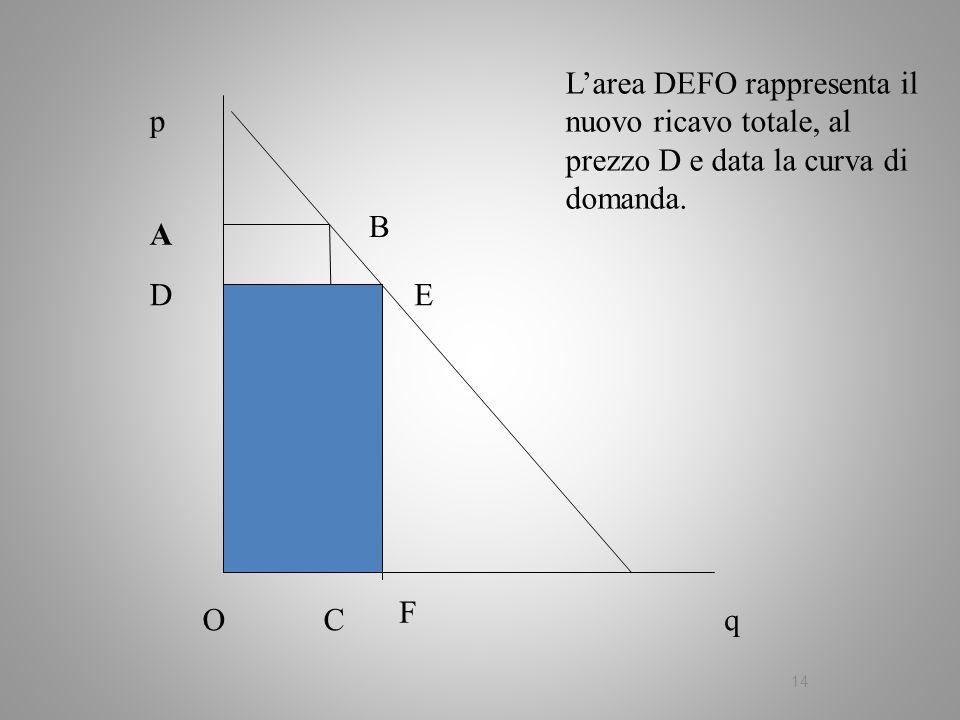 14 q p A B C Larea DEFO rappresenta il nuovo ricavo totale, al prezzo D e data la curva di domanda. O DE F F