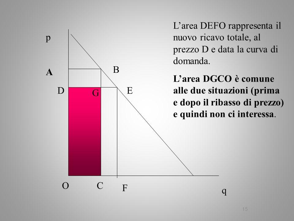 15 q p A B C Larea DEFO rappresenta il nuovo ricavo totale, al prezzo D e data la curva di domanda. Larea DGCO è comune alle due situazioni (prima e d