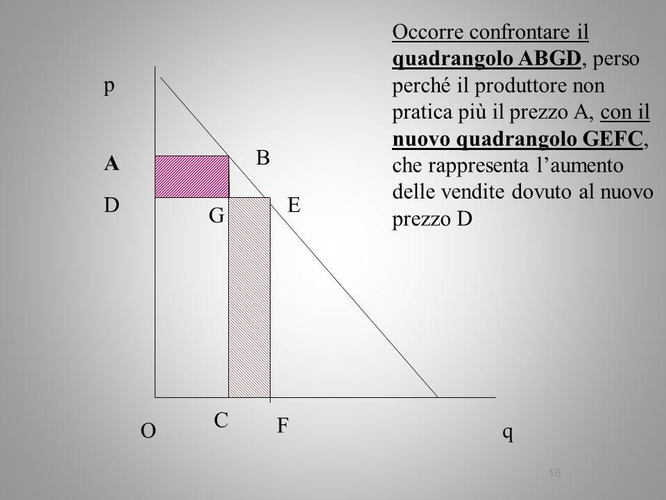 16 q p A B C Occorre confrontare il quadrangolo ABGD, perso perché il produttore non pratica più il prezzo A, con il nuovo quadrangolo GEFC, che rappr
