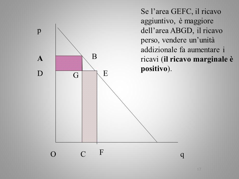 17 q p A B C Se larea GEFC, il ricavo aggiuntivo, è maggiore dellarea ABGD, il ricavo perso, vendere ununità addizionale fa aumentare i ricavi (il ric