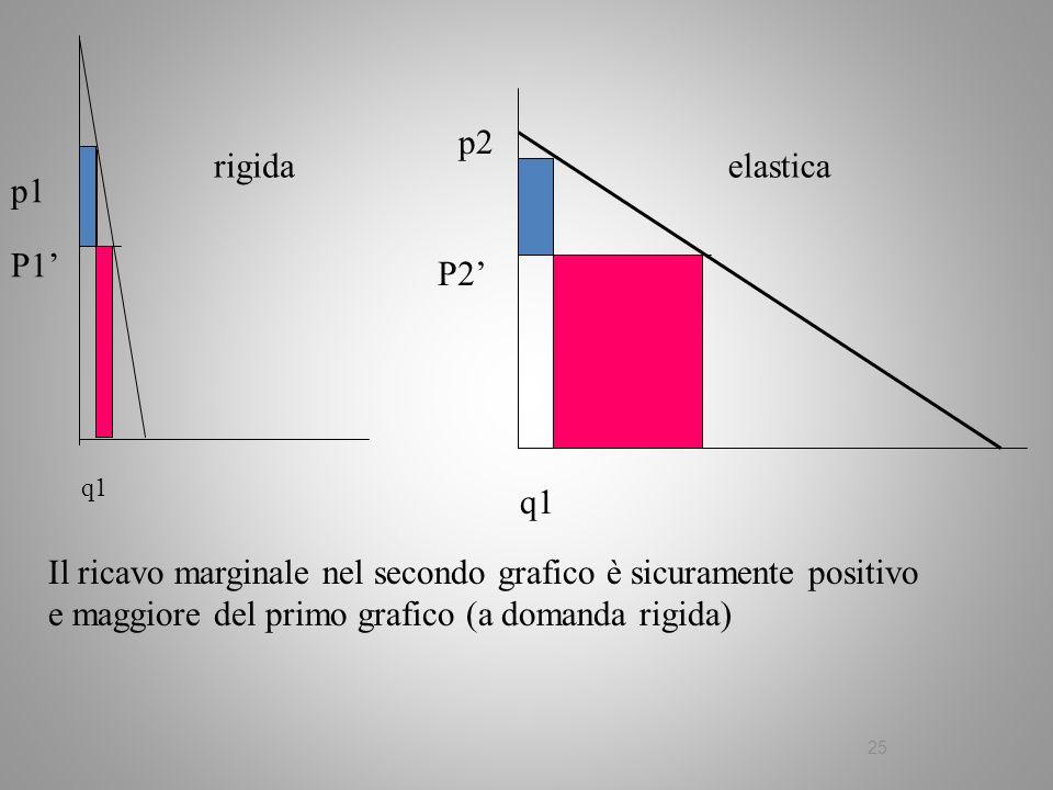 25 q1 p1 p2 P1 P2 Il ricavo marginale nel secondo grafico è sicuramente positivo e maggiore del primo grafico (a domanda rigida) elasticarigida