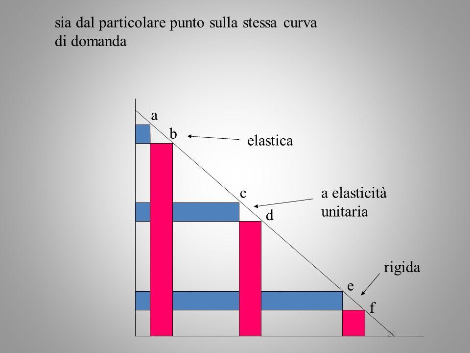 26 sia dal particolare punto sulla stessa curva di domanda elastica rigida a elasticità unitaria a b c d e f
