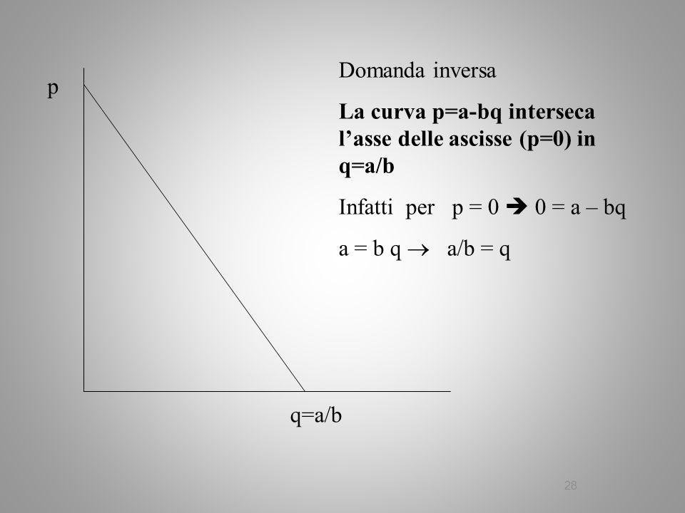 28 Domanda inversa La curva p=a-bq interseca lasse delle ascisse (p=0) in q=a/b Infatti per p = 0 0 = a – bq a = b q a/b = q p q=a/b