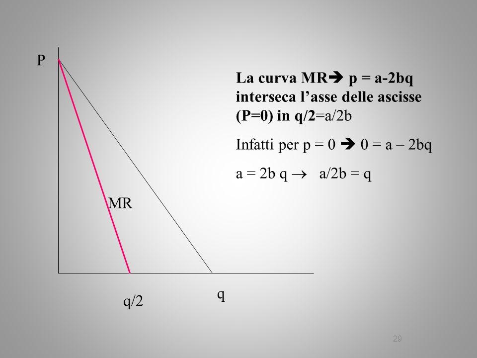 29 La curva MR p = a-2bq interseca lasse delle ascisse (P=0) in q/2=a/2b Infatti per p = 0 0 = a – 2bq a = 2b q a/2b = q P q q/2 MR