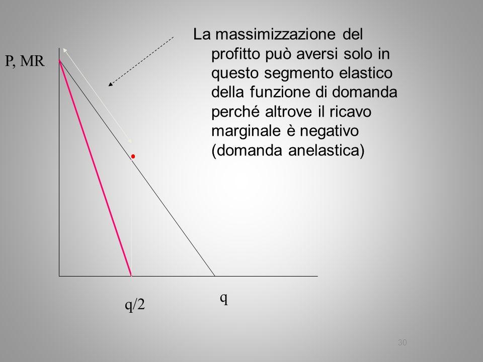 30 P, MR q q/2 La massimizzazione del profitto può aversi solo in questo segmento elastico della funzione di domanda perché altrove il ricavo marginal