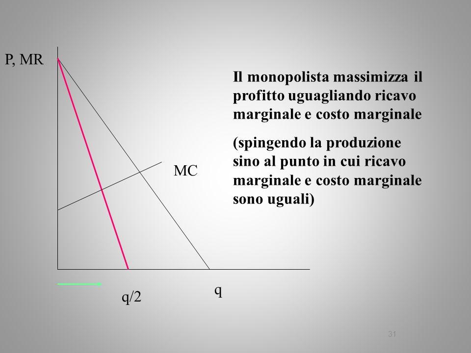 31 Il monopolista massimizza il profitto uguagliando ricavo marginale e costo marginale (spingendo la produzione sino al punto in cui ricavo marginale
