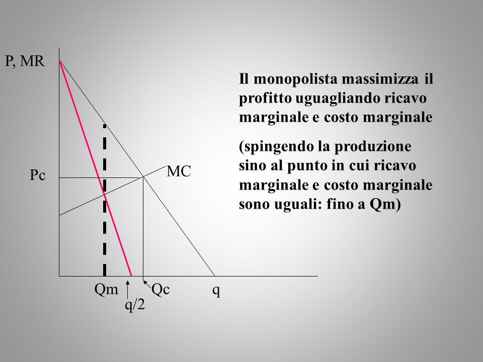 Il monopolista massimizza il profitto uguagliando ricavo marginale e costo marginale (spingendo la produzione sino al punto in cui ricavo marginale e