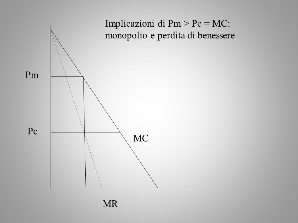 MC MR Pm Pc Implicazioni di Pm > Pc = MC: monopolio e perdita di benessere