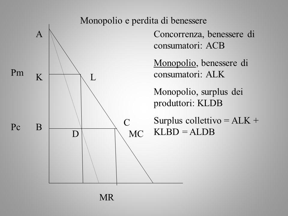 MC MR Pm Pc Monopolio e perdita di benessere A B C Concorrenza, benessere di consumatori: ACB Monopolio, benessere di consumatori: ALK Monopolio, surp