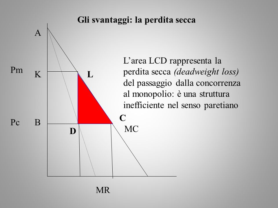 MC MR Pm Pc Gli svantaggi: la perdita secca A B C KL D Larea LCD rappresenta la perdita secca (deadweight loss) del passaggio dalla concorrenza al mon