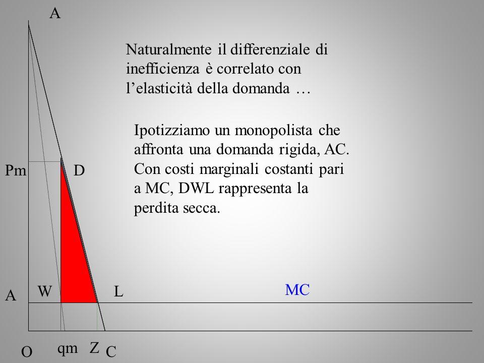 Naturalmente il differenziale di inefficienza è correlato con lelasticità della domanda … A OC Pm MC qm Ipotizziamo un monopolista che affronta una do