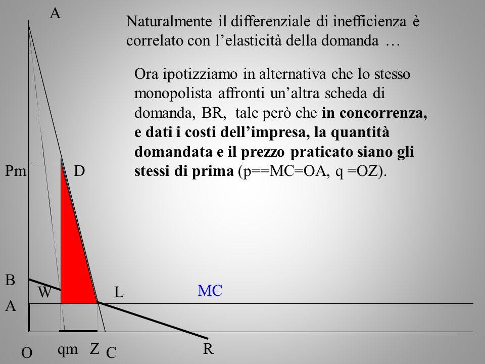 Naturalmente il differenziale di inefficienza è correlato con lelasticità della domanda … A OC Pm MC qm Ora ipotizziamo in alternativa che lo stesso m