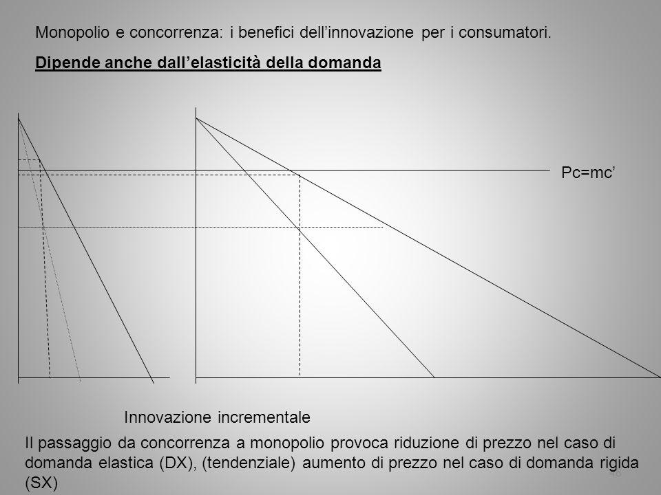 48 Monopolio e concorrenza: i benefici dellinnovazione per i consumatori. Dipende anche dallelasticità della domanda Innovazione incrementale Pc=mc Il