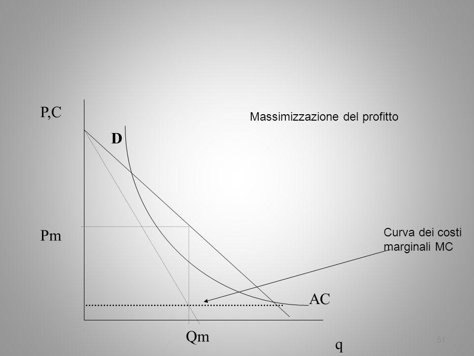 51 P,C q AC D Pm Qm Massimizzazione del profitto Curva dei costi marginali MC