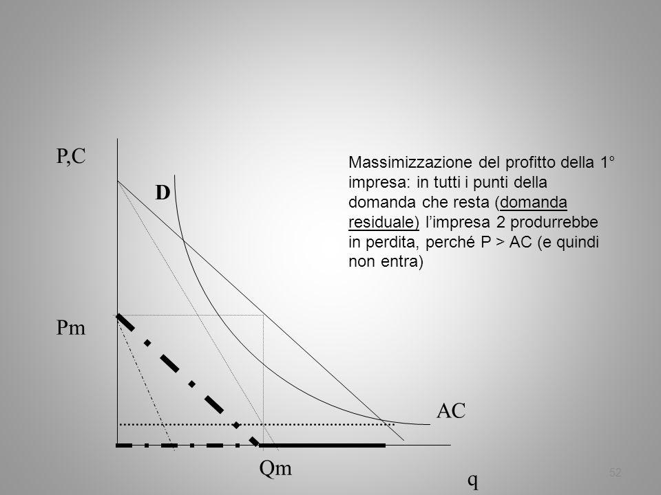 52 P,C q AC D Pm Qm Massimizzazione del profitto della 1° impresa: in tutti i punti della domanda che resta (domanda residuale) limpresa 2 produrrebbe