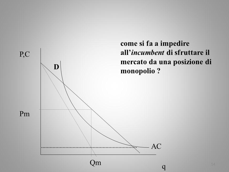 54 come si fa a impedire allincumbent di sfruttare il mercato da una posizione di monopolio ? P,C q AC D Pm Qm