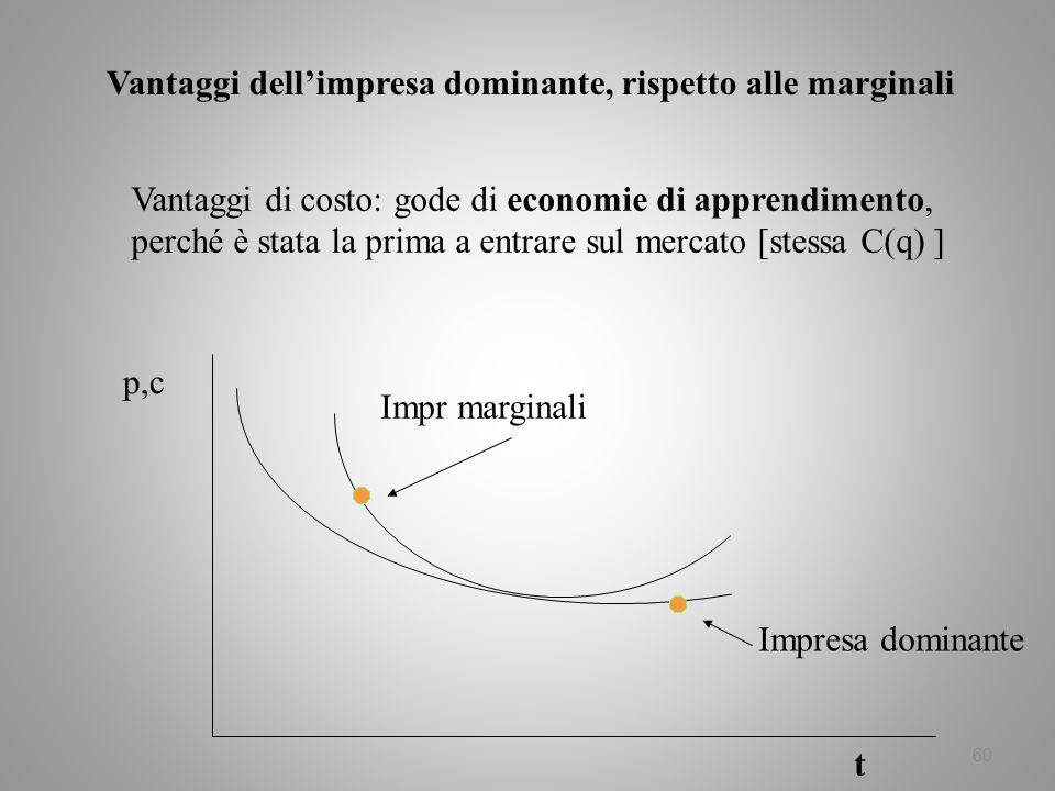 60 Vantaggi dellimpresa dominante, rispetto alle marginali Vantaggi di costo: gode di economie di apprendimento, perché è stata la prima a entrare sul