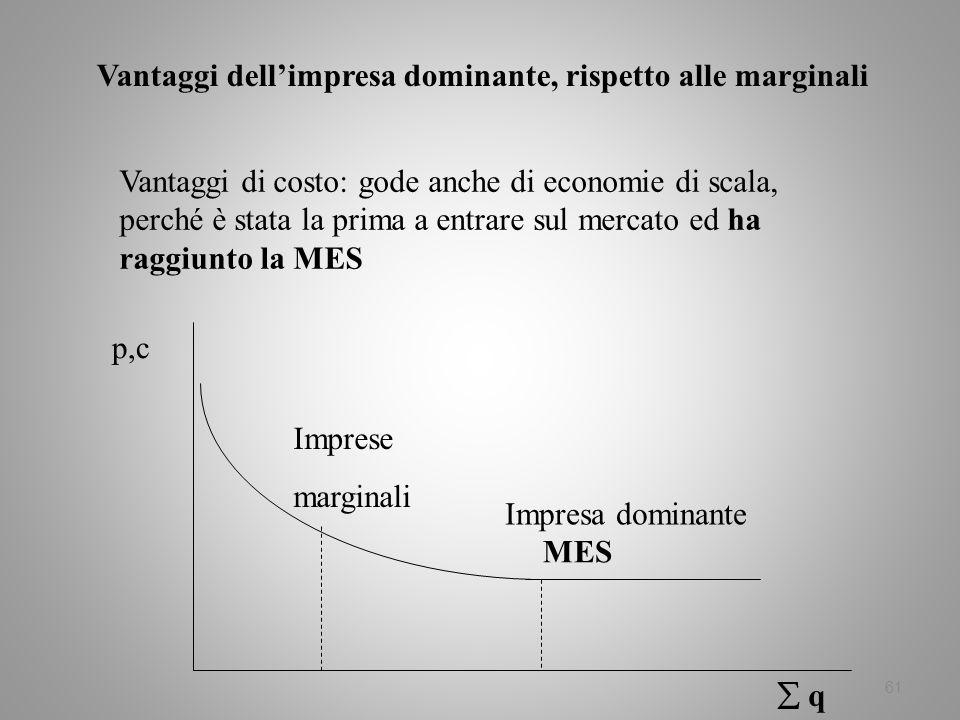 61 Vantaggi dellimpresa dominante, rispetto alle marginali Vantaggi di costo: gode anche di economie di scala, perché è stata la prima a entrare sul m