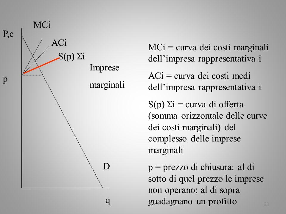 63 D q P,c MCi Imprese marginali ACi S(p) i p MCi = curva dei costi marginali dellimpresa rappresentativa i ACi = curva dei costi medi dellimpresa rap
