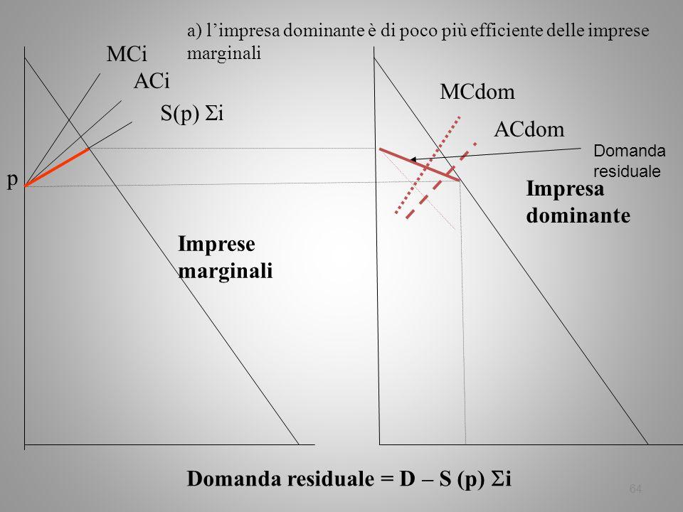 64 MCi ACi S(p) i Domanda residuale = D – S (p) i p a) limpresa dominante è di poco più efficiente delle imprese marginali Imprese marginali Impresa d