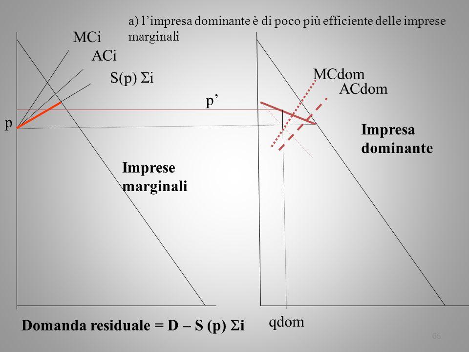65 MCi ACi S(p) i Domanda residuale = D – S (p) i p a) limpresa dominante è di poco più efficiente delle imprese marginali Imprese marginali Impresa d