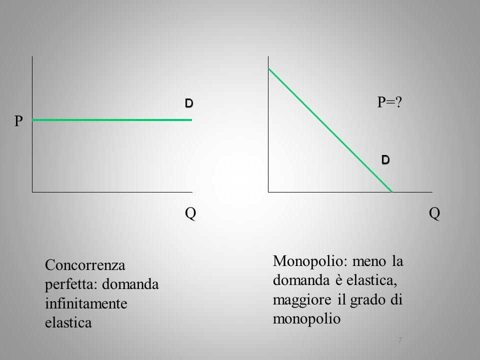 P Q P=? Q Concorrenza perfetta: domanda infinitamente elastica Monopolio: meno la domanda è elastica, maggiore il grado di monopolio D D 7