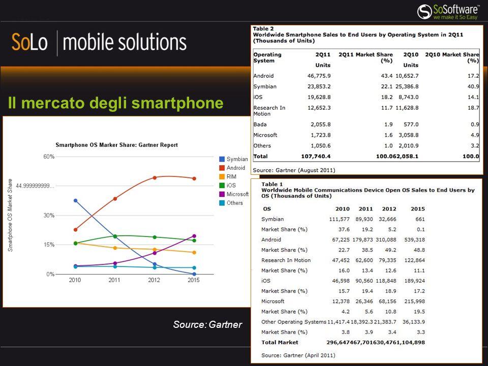 Il mercato degli smartphone Source: Gartner