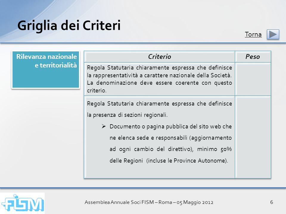 Assemblea Annuale Soci FISM – Roma – 05 Maggio 20126 Griglia dei Criteri Rilevanza nazionale e territorialità Torna