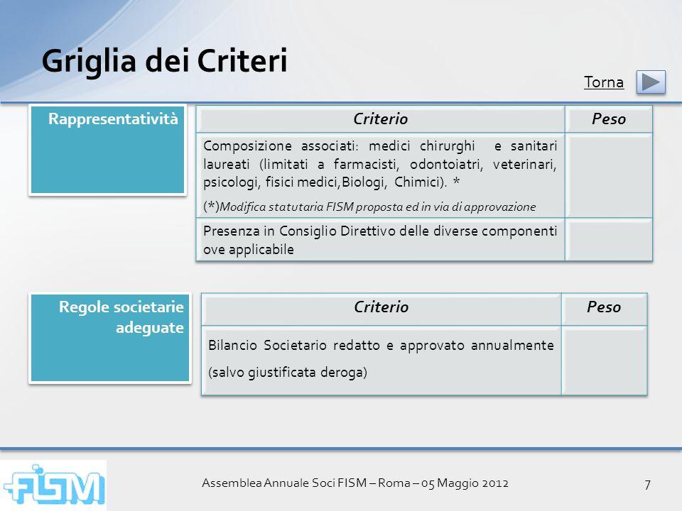 Assemblea Annuale Soci FISM – Roma – 05 Maggio 20127 Griglia dei Criteri Rappresentatività Regole societarie adeguate Torna