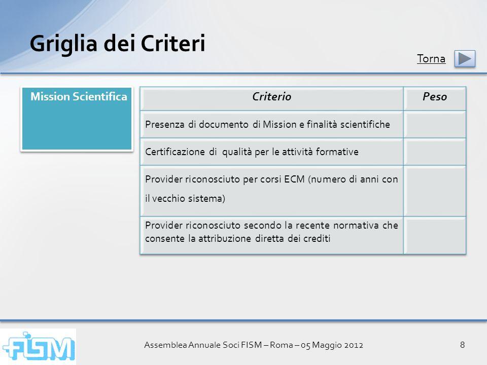 Assemblea Annuale Soci FISM – Roma – 05 Maggio 20128 Griglia dei Criteri Mission Scientifica Torna
