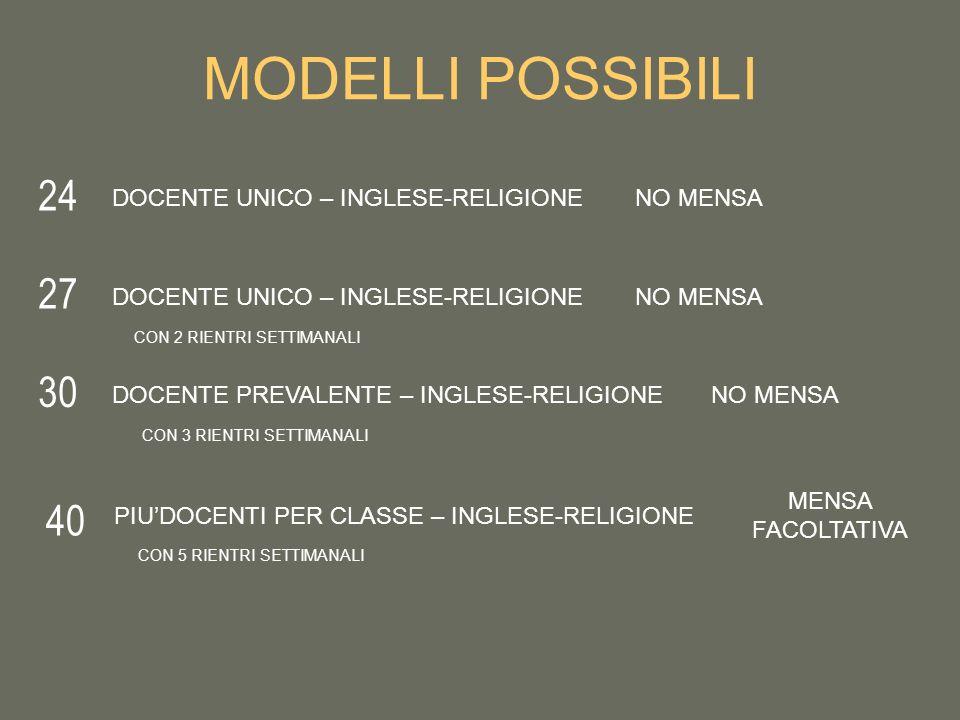 MODELLI POSSIBILI 24 27 30 40 DOCENTE UNICO – INGLESE-RELIGIONENO MENSA DOCENTE UNICO – INGLESE-RELIGIONENO MENSA DOCENTE PREVALENTE – INGLESE-RELIGIONENO MENSA PIUDOCENTI PER CLASSE – INGLESE-RELIGIONE MENSA FACOLTATIVA CON 2 RIENTRI SETTIMANALI CON 3 RIENTRI SETTIMANALI CON 5 RIENTRI SETTIMANALI