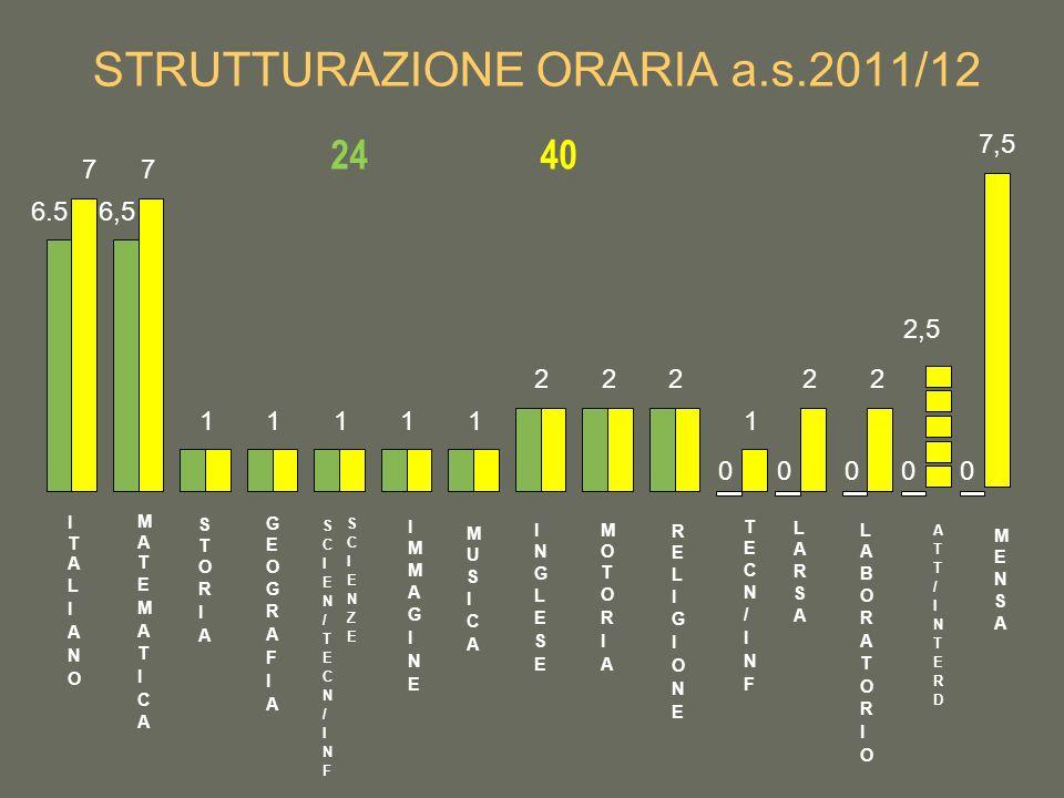 STRUTTURAZIONE ORARIA a.s.2011/12 2440 6.5 7 6,5 7 11111 222 1 00 22 00 2,5 0 7,5