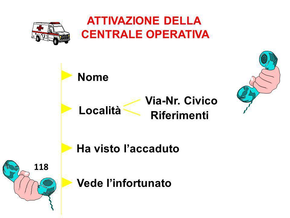 ATTIVAZIONE DELLA CENTRALE OPERATIVA 118 Località Nome Via-Nr. Civico RiferimentiTelefono Ha visto laccaduto Vede linfortunato